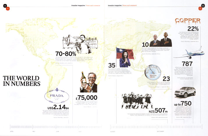 Invesco Perpetual the world in numbers illustration