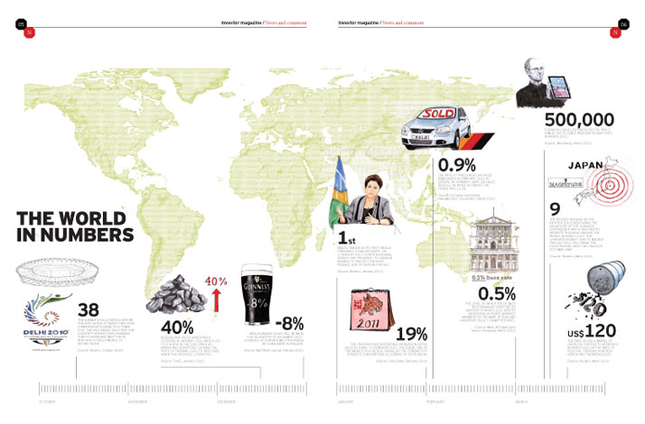 The world in numbers invesco Perpetual
