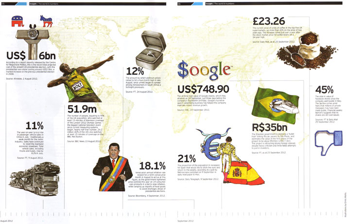 The world in numbers, invesco perpetual magazine