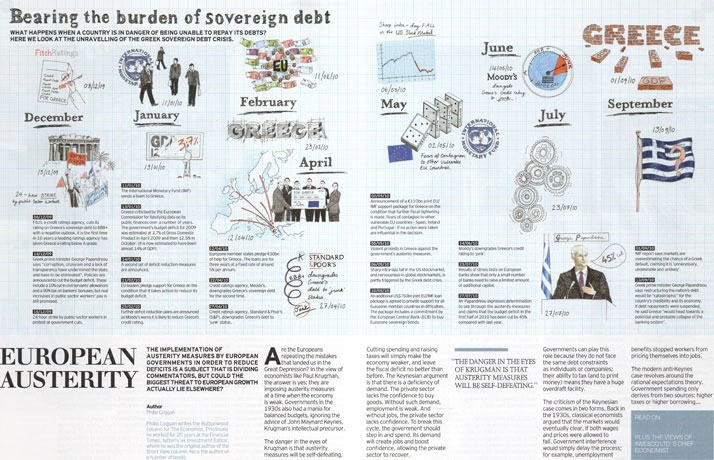 Invesco Perpetual Timeline illustration
